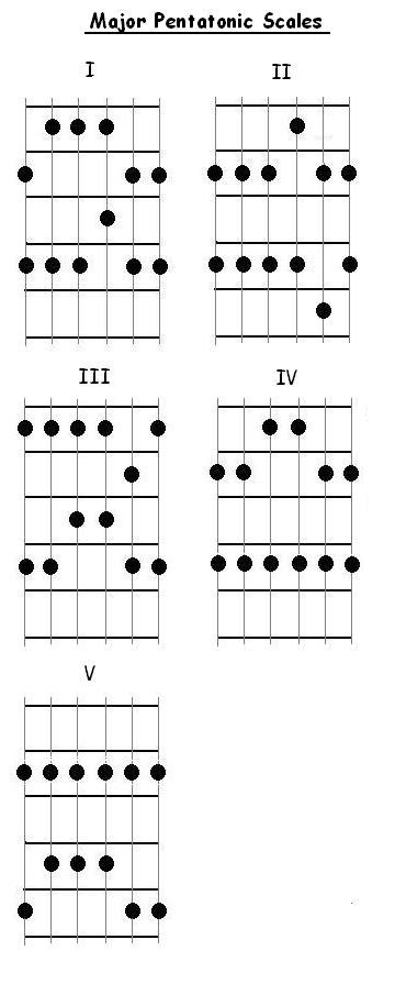 Pentatonic scale guitar patterns 171 browse patterns